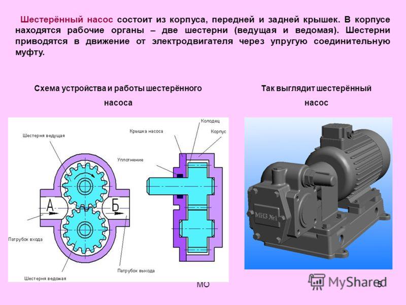 МО5 Шестерённый насос состоит из корпуса, передней и задней крышек. В корпусе находятся рабочие органы – две шестерни (ведущая и ведомая). Шестерни приводятся в движение от электродвигателя через упругую соединительную муфту. Схема устройства и работ