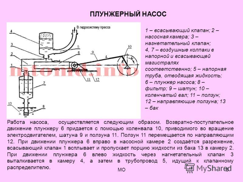 МО6 1 – всасывающий клапан; 2 – насосная камера; 3 – нагнетательный клапан; 4, 7 – воздушные колпаки в напорной и всасывающей магистралях соответственно; 5 – напорная труба, отводящая жидкость; 6 – плунжер насоса; 8 – фильтр; 9 – шатун; 10 – коленчат