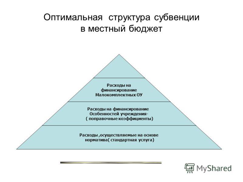 Оптимальная структура субвенции в местный бюджет Расходы на финансирование Малокомплектных ОУ Расходы на финансирование Особенностей учреждения- ( поправочные коэффициенты) Расходы,осуществляемые на основе норматива( стандартная услуга)