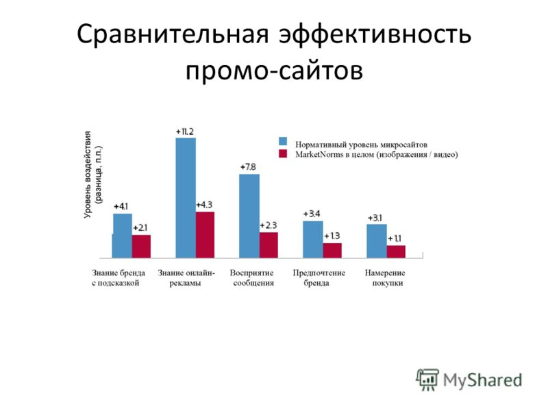 Сравнительная эффективность промо-сайтов