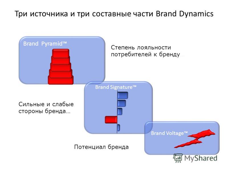Три источника и три составные части Brand Dynamics Brand Pyramid Степень лояльности потребителей к бренду… Brand Signature Сильные и слабые стороны бренда… Brand Voltage Потенциал бренда