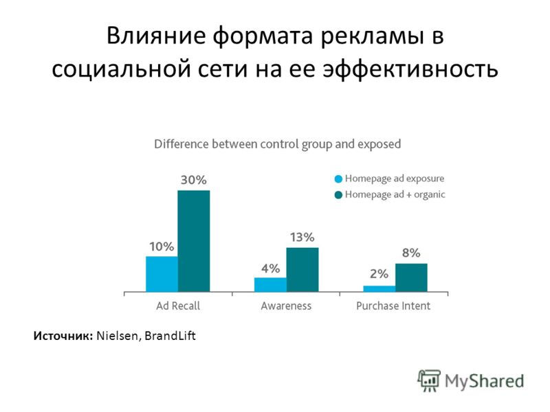 Влияние формата рекламы в социальной сети на ее эффективность Источник: Nielsen, BrandLift