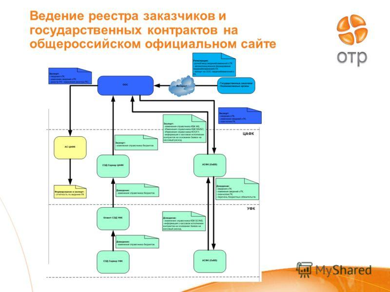 Ведение реестра заказчиков и государственных контрактов на общероссийском официальном сайте