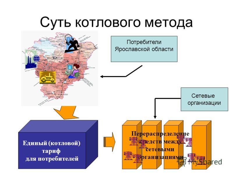 Суть котлового метода Единый (котловой) тариф для потребителей Перераспределение средств между сетевыми организациями Сетевые организации Потребители Ярославской области