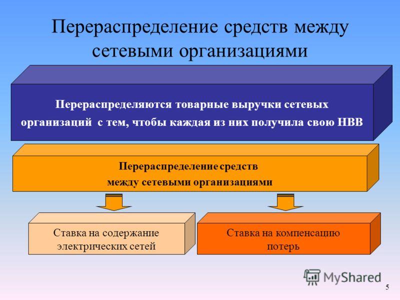 5 Перераспределение средств между сетевыми организациями Перераспределение средств между сетевыми организациями Ставка на содержание электрических сетей Ставка на компенсацию потерь Перераспределяются товарные выручки сетевых организаций с тем, чтобы