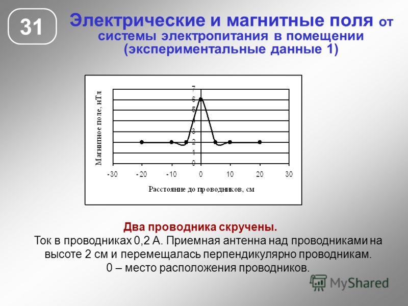 Электрические и магнитные поля от системы электропитания в помещении (экспериментальные данные 1) 31 Два проводника скручены. Ток в проводниках 0,2 А. Приемная антенна над проводниками на высоте 2 см и перемещалась перпендикулярно проводникам. 0 – ме