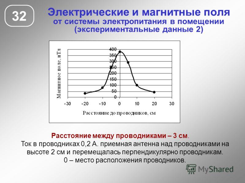 Электрические и магнитные поля от системы электропитания в помещении (экспериментальные данные 2) 32 Расстояние между проводниками – 3 см. Ток в проводниках 0,2 А. приемная антенна над проводниками на высоте 2 см и перемещалась перпендикулярно провод