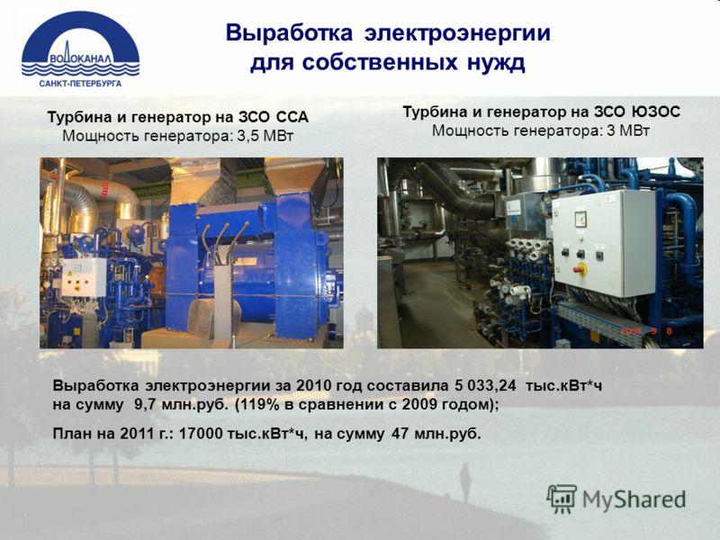 Выработка электроэнергии для собственных нужд Турбина и генератор на ЗСО ЮЗОС Мощность генератора: 3 МВт Турбина и генератор на ЗСО ССА Мощность генератора: 3,5 МВт Выработка электроэнергии за 2010 год составила 5 033,24 тыс.кВт*ч на сумму 9,7 млн.ру