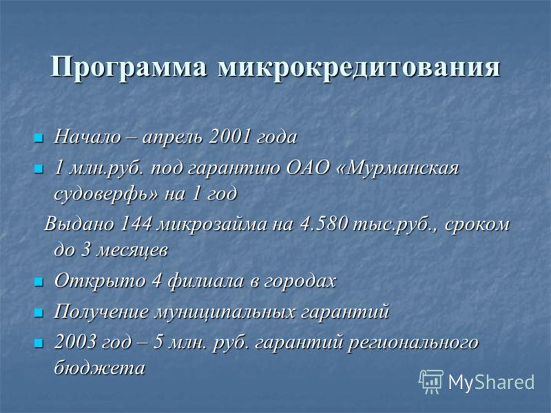 Программа микрокредитования Начало – апрель 2001 года Начало – апрель 2001 года 1 млн.руб. под гарантию ОАО «Мурманская судоверфь» на 1 год 1 млн.руб. под гарантию ОАО «Мурманская судоверфь» на 1 год Выдано 144 микрозайма на 4.580 тыс.руб., сроком до