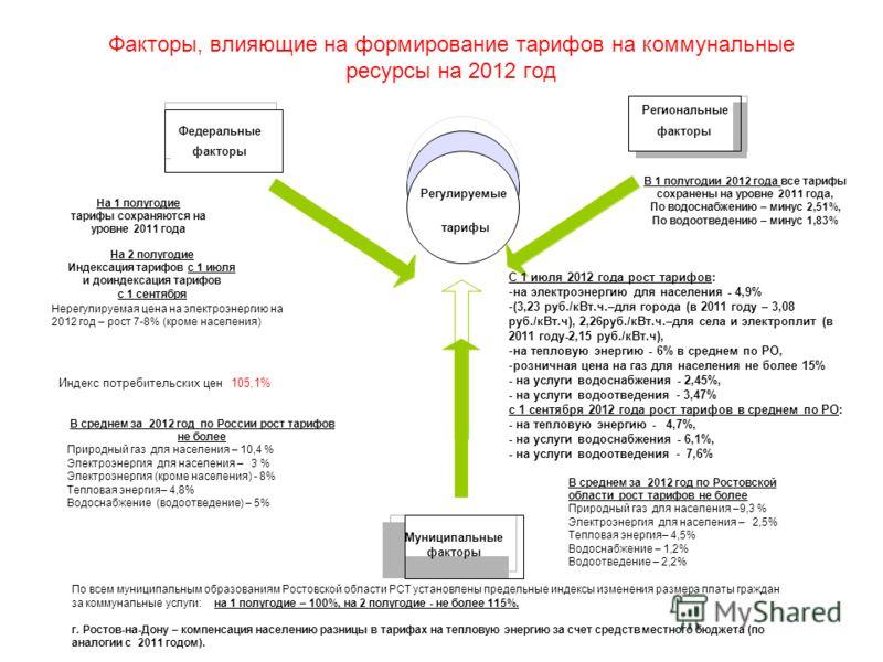 Факторы, влияющие на формирование тарифов на коммунальные ресурсы на 2012 год Федеральные факторы Региональные факторы Муниципальные факторы Регулируемые тарифы Нерегулируемая цена на электроэнергию на 2012 год – рост 7-8% (кроме населения) Индекс по