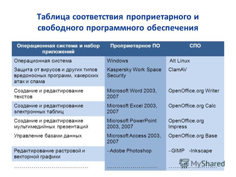 Таблица соответствия проприетарного и свободного программного обеспечения Операционная система и набор приложений Проприетарное ПОСПО Операционная системаWindows Alt Linux Защита от вирусов и других типов вредоносных программ, хакерских атак и спама