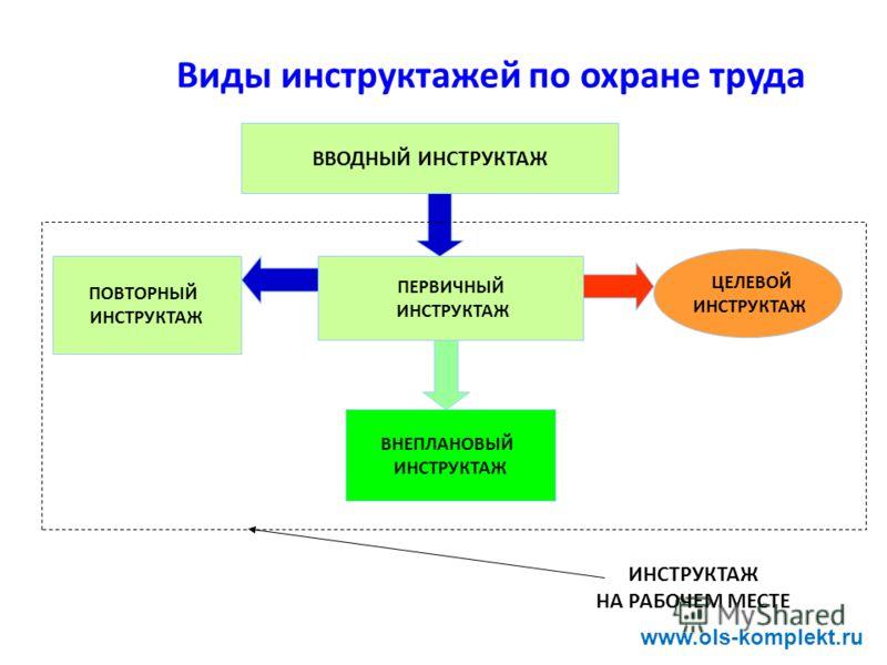 Инструкция виды инструкций