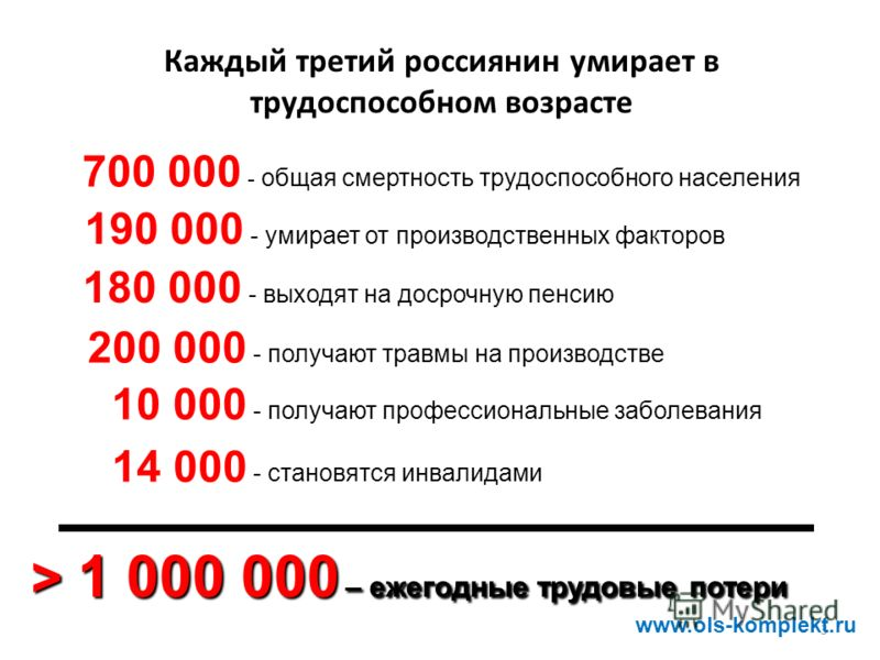 3 Каждый третий россиянин умирает в трудоспособном возрасте 700 000 - общая смертность трудоспособного населения 190 000 - умирает от производственных факторов 180 000 - выходят на досрочную пенсию 200 000 - получают травмы на производстве 14 000 - с