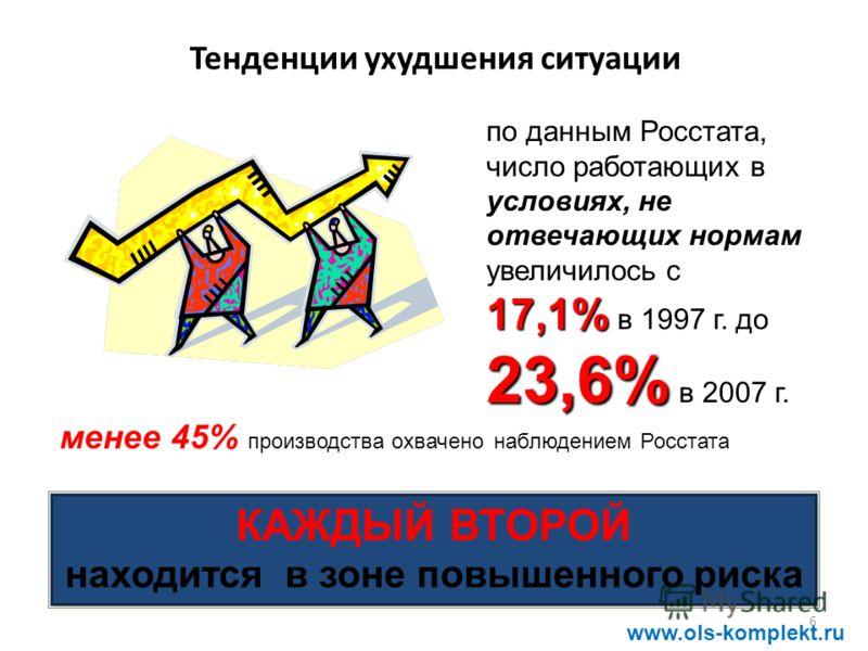 6 Тенденции ухудшения ситуации 17,1% 23,6% по данным Росстата, число работающих в условиях, не отвечающих нормам увеличилось с 17,1% в 1997 г. до 23,6% в 2007 г. менее 45% производства охвачено наблюдением Росстата КАЖДЫЙ ВТОРОЙ находится в зоне повы