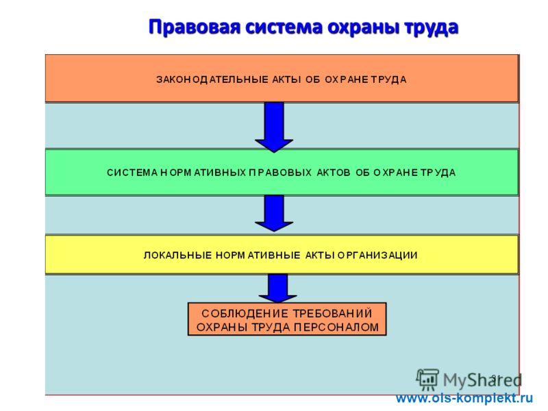 Правовая система охраны труда www.ols-komplekt.ru
