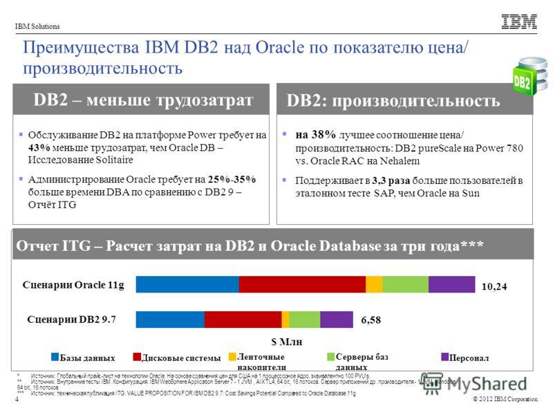 © 2012 IBM Corporation IBM Solutions 4 Отчет ITG – Расчет затрат на DB2 и Oracle Database за три года*** DB2 – меньше трудозатрат DB2: производительность выше на 38% лучшее соотношение цена/ производительность: DB2 pureScale на Power 780 vs. Oracle R