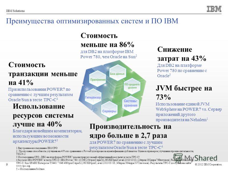 © 2012 IBM Corporation IBM Solutions 9 Преимущества оптимизированных систем и ПО IBM JVM быстрее на 73% Использование единой JVM WebSphere на POWER7 vs. Сервер приложений другого производителя на Nehalem 1 Стоимость меньше на 86% для DB2 на платформе