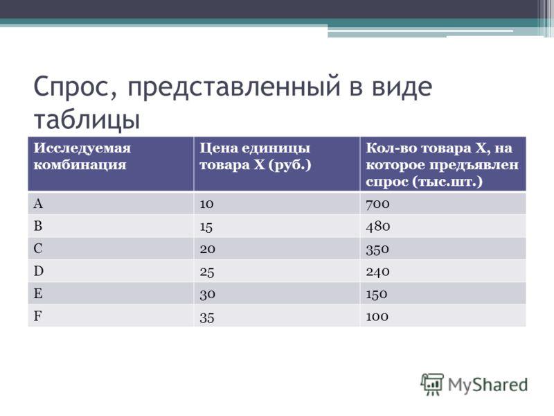 Спрос, представленный в виде таблицы Исследуемая комбинация Цена единицы товара Х (руб.) Кол-во товара Х, на которое предъявлен спрос (тыс.шт.) A10700 B15480 C20350 D25240 E30150 F35100