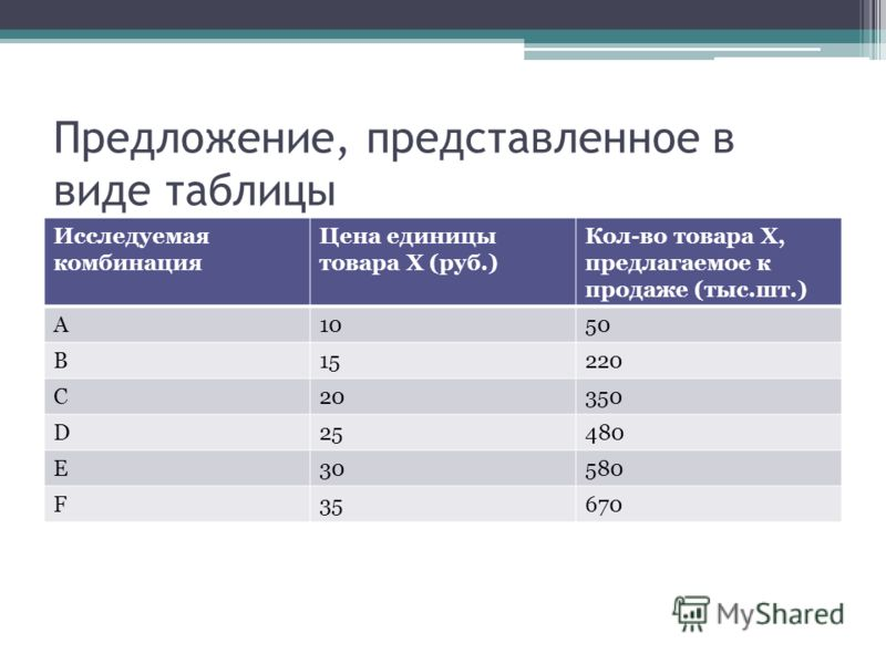Предложение, представленное в виде таблицы Исследуемая комбинация Цена единицы товара Х (руб.) Кол-во товара Х, предлагаемое к продаже (тыс.шт.) A1050 B15220 C20350 D25480 E30580 F35670