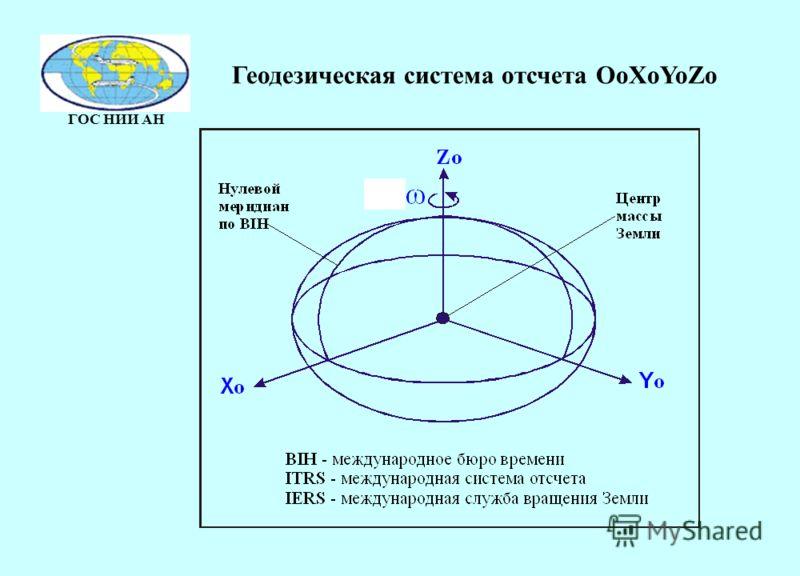ГОС НИИ АН Геодезическая система отсчета OoXoYoZo