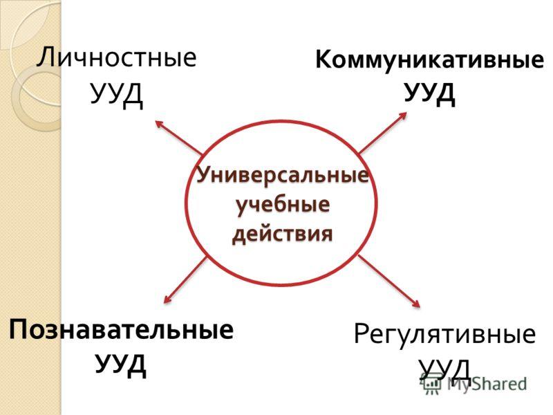 Универсальные учебные действия Коммуникативные УУД Познавательные УУД Личностные УУД Регулятивные УУД