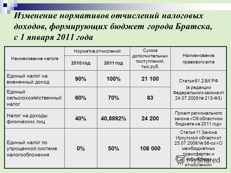 Изменение нормативов отчислений налоговых доходов, формирующих бюджет города Братска, с 1 января 2011 года Наименование налога Норматив отчислений Сумма дополнительных поступлений, тыс.руб. Наименование правового акта 2010 год2011 год Единый налог на