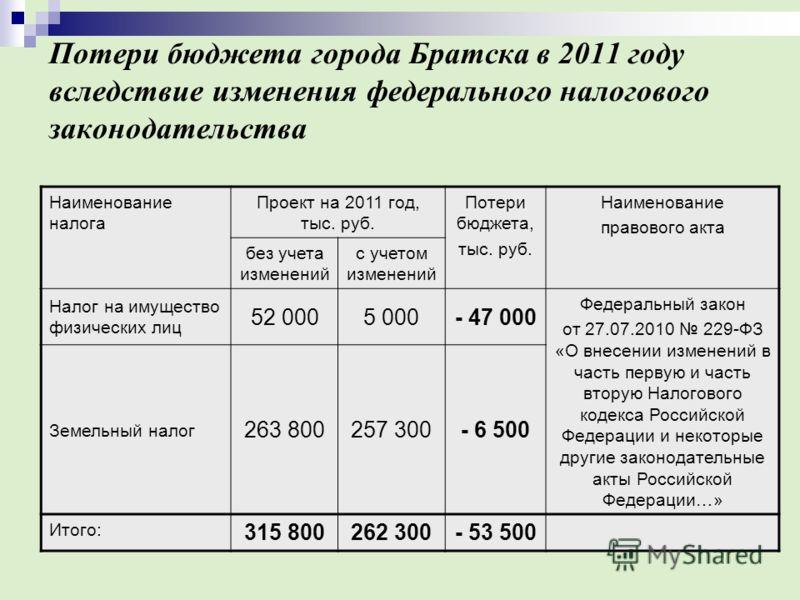 Потери бюджета города Братска в 2011 году вследствие изменения федерального налогового законодательства Наименование налога Проект на 2011 год, тыс. руб. Потери бюджета, тыс. руб. Наименование правового акта без учета изменений с учетом изменений Нал