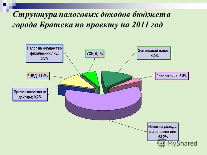 Структура налоговых доходов бюджета города Братска по проекту на 2011 год