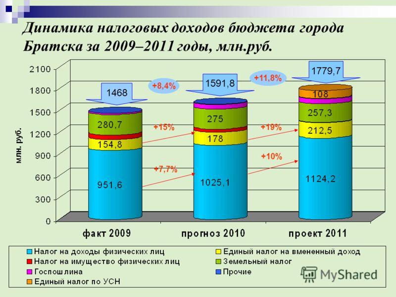 Динамика налоговых доходов бюджета города Братска за 2009–2011 годы, млн.руб. 1468 1591,8 1779,7 +7,7% +10% +15%+19% +8,4% +11,8%
