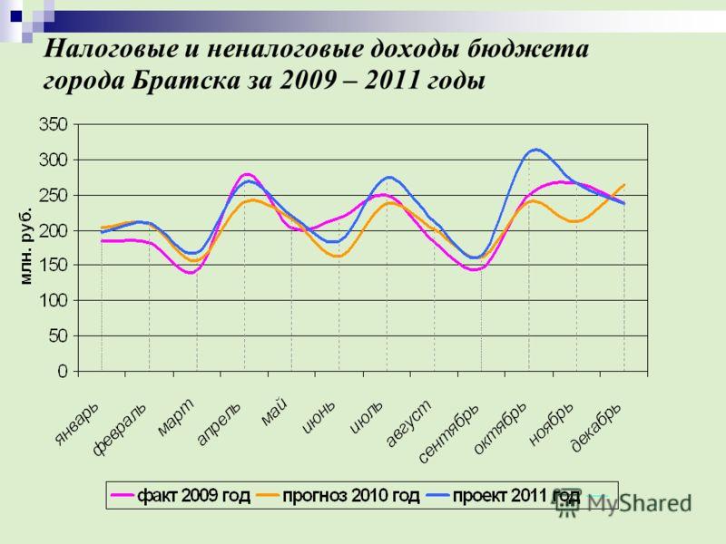Налоговые и неналоговые доходы бюджета города Братска за 2009 – 2011 годы