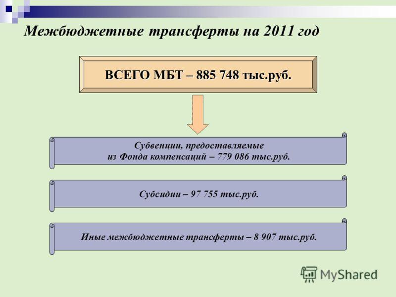 Межбюджетные трансферты на 2011 год ВСЕГО МБТ – 885 748 тыс.руб. Субвенции, предоставляемые из Фонда компенсаций – 779 086 тыс.руб. Субсидии – 97 755 тыс.руб. Иные межбюджетные трансферты – 8 907 тыс.руб.