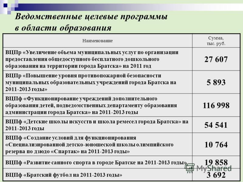 Ведомственные целевые программы в области образования Наименование Сумма, тыс. руб. ВЦПр «Увеличение объема муниципальных услуг по организации предоставления общедоступного бесплатного дошкольного образования на территории города Братска» на 2011 год