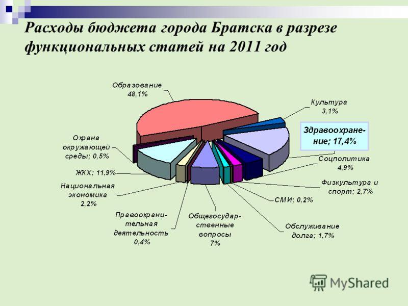 Расходы бюджета города Братска в разрезе функциональных статей на 2011 год