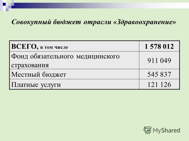 Совокупный бюджет отрасли «Здравоохранение» ВСЕГО, в том числе 1 578 012 Фонд обязательного медицинского страхования 911 049 Местный бюджет545 837 Платные услуги121 126