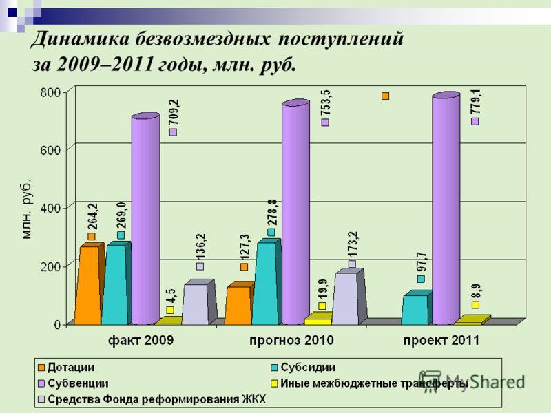 Динамика безвозмездных поступлений за 2009–2011 годы, млн. руб.