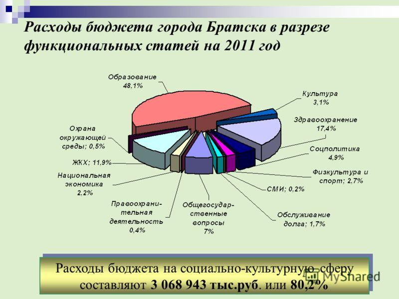Расходы бюджета города Братска в разрезе функциональных статей на 2011 год Расходы бюджета на социально-культурную сферу составляют 3 068 943 тыс.руб. или 80,2%