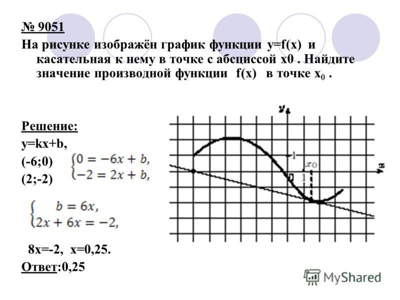 9051 На рисунке изображён график функции y=f(x) и касательная к нему в точке с абсциссой x0. Найдите значение производной функции f(x) в точке x 0. Решение: y=kx+b, (-6;0) (2;-2) 8x=-2, x=0,25. Ответ:0,25