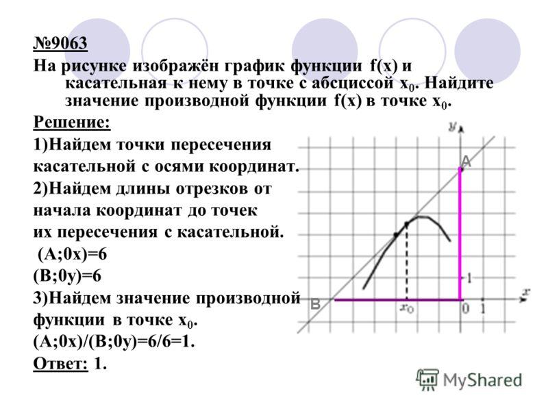 9063 На рисунке изображён график функции f(x) и касательная к нему в точке с абсциссой x 0. Найдите значение производной функции f(x) в точке x 0. Решение: 1)Найдем точки пересечения касательной с осями координат. 2)Найдем длины отрезков от начала ко