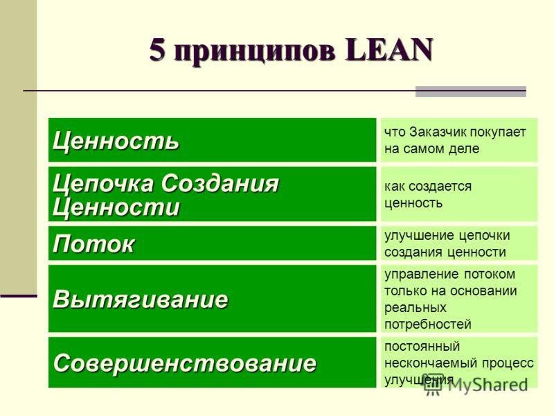 5 принципов LEAN Ценность что Заказчик покупает на самом деле Цепочка Создания Ценности как создается ценность Поток улучшение цепочки создания ценности Вытягивание управление потоком только на основании реальных потребностей Совершенствование постоя