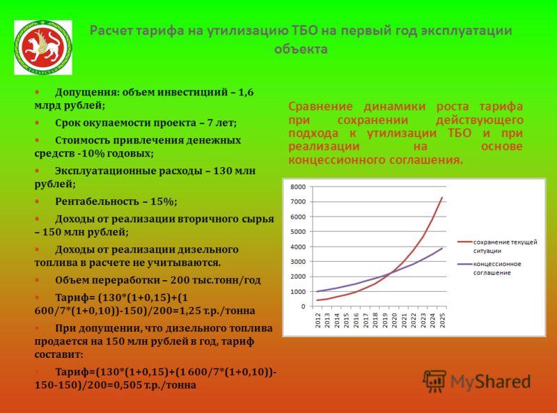 Расчет тарифа на утилизацию ТБО на первый год эксплуатации объекта Сравнение динамики роста тарифа при сохранении действующего подхода к утилизации ТБО и при реализации на основе концессионного соглашения. Допущения : объем инвестициий – 1,6 млрд руб