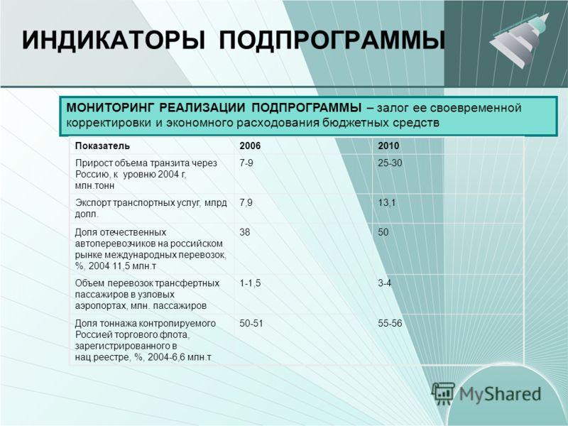 ИНДИКАТОРЫ ПОДПРОГРАММЫ МОНИТОРИНГ РЕАЛИЗАЦИИ ПОДПРОГРАММЫ – залог ее своевременной корректировки и экономного расходования бюджетных средств Показатель20062010 Прирост объема транзита через Россию, к уровню 2004 г, млн.тонн 7-925-30 Экспорт транспор