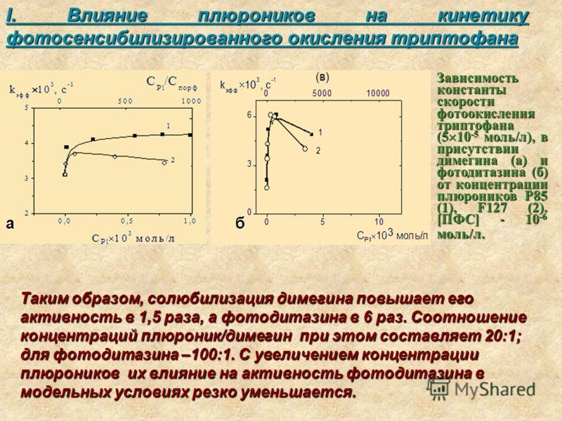 I. Влияние плюроников на кинетику фотосенсибилизированного окисления триптофана Зависимость константы скорости фотоокисления триптофана (5 10 -5 моль/л), в присутствии димегина (а) и фотодитазина (б) от концентрации плюроников Р85 (1), F127 (2). [ПФС