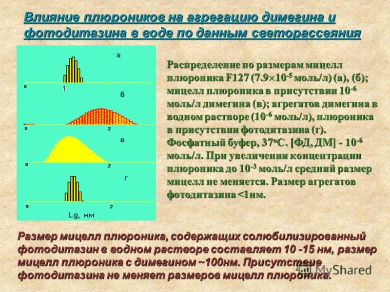 Влияние плюроников на агрегацию димегина и фотодитазина в воде по данным светорассеяния Распределение по размерам мицелл плюроника F127 (7.9 10 -5 моль/л) (а), (б); мицелл плюроника в присутствии 10 -6 моль/л димегина (в); агрегатов димегина в водном