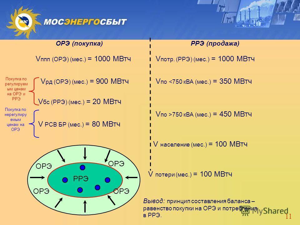 11 ОРЭ (покупка)РРЭ (продажа) V ппп (ОРЭ) (мес.) = 1000 МВтчV потр. (РРЭ) (мес.) = 1000 МВтч V рд (ОРЭ) (мес.) = 900 МВтч V бс (РРЭ) (мес.) = 20 МВтч V РСВ БР (мес.) = 80 МВтч Покупка по регулируем ым ценам на ОРЭ и РРЭ Покупка по нерегулиру емым цен