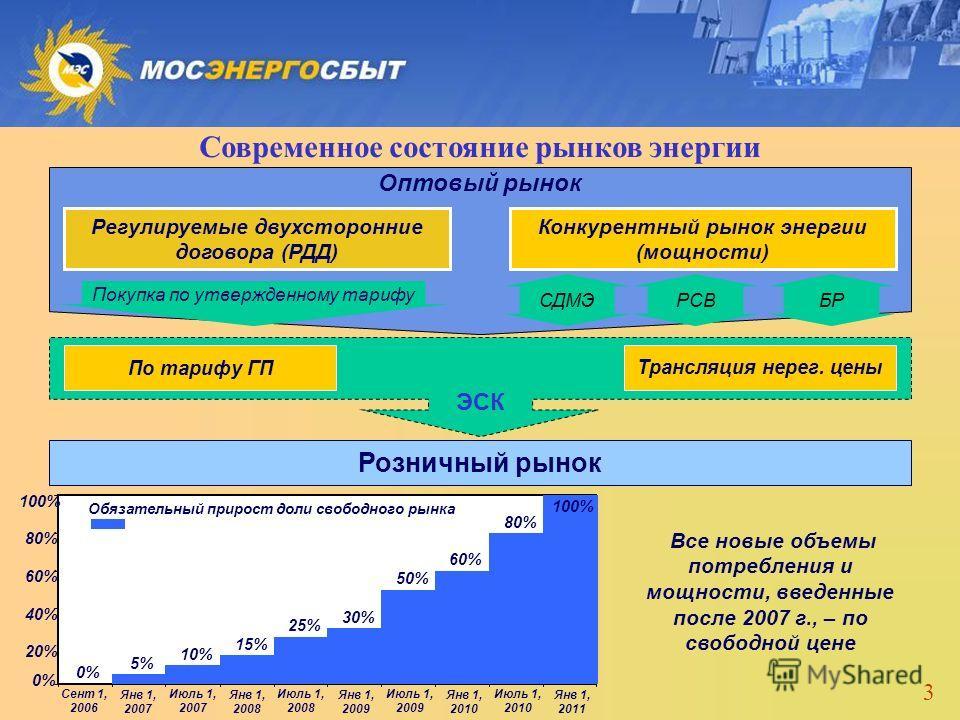 3 Регулируемые двухсторонние договора (РДД) Конкурентный рынок Свободные двухсторонние договора (СДД) Современное состояние рынков энергии Оптовый рынок Регулируемые двухсторонние договора (РДД) Конкурентный рынок энергии (мощности) Розничный рынок П