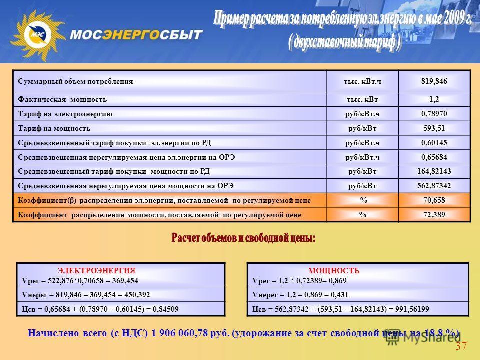 37 Суммарный объем потреблениятыс. кВт.ч819,846 Фактическая мощностьтыс. кВт1,2 Тариф на электроэнергиюруб/кВт.ч0,78970 Тариф на мощностьруб/кВт593,51 Средневзвешенный тариф покупки эл.энергии по РДруб/кВт.ч0,60145 Средневзвешенная нерегулируемая цен