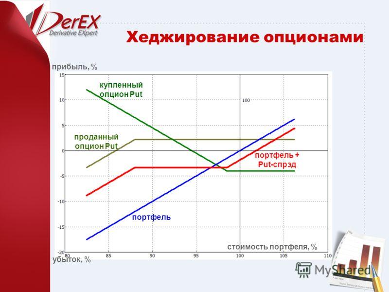 Хеджирование опционами стоимость портфеля, % убыток, % прибыль, % портфель купленный опцион Put портфель + Put-спрэд проданный опцион Put