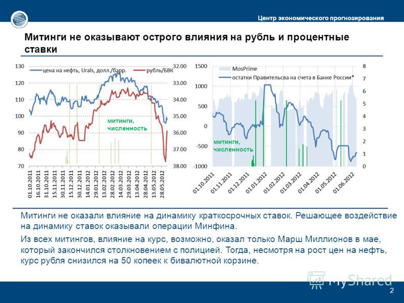 Центр экономического прогнозирования Митинги не оказывают острого влияния на рубль и процентные ставки 2 Митинги не оказали влияние на динамику краткосрочных ставок. Решающее воздействие на динамику ставок оказывали операции Минфина. Из всех митингов