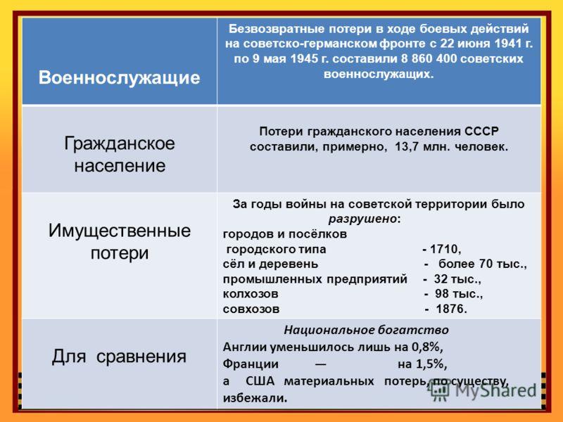 Военнослужащие Безвозвратные потери в ходе боевых действий на советско-германском фронте с 22 июня 1941 г. по 9 мая 1945 г. составили 8 860 400 советских военнослужащих. Гражданское население Потери гражданского населения СССР составили, примерно, 13