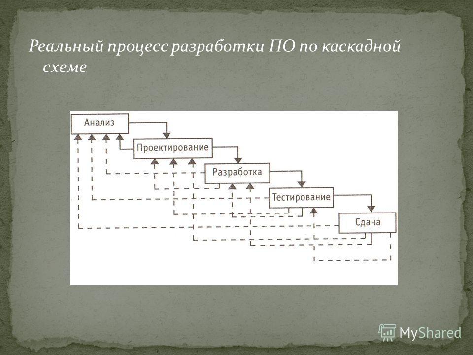 Реальный процесс разработки ПО по каскадной схеме